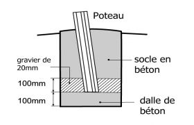 Guide d'Installation pour Voile d'Ombrage